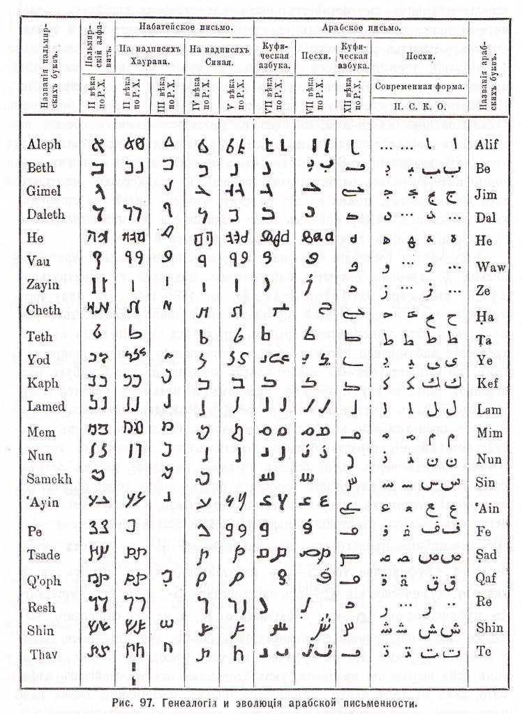 Арабский язык. Таблица