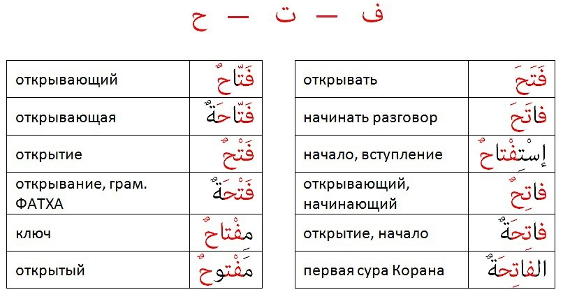 Арабский язык начальный уровень грамматика ФАТХА